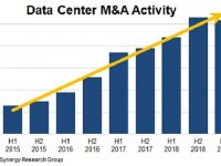 Data Center M&A activities going strong