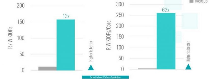 Pliops new architecture increases Data Center storage efficiency by over 60x