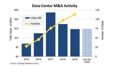 2020 Data Center M&A deals at record high