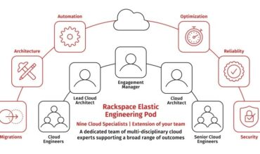 Rackspace launches new service models to operate modern cloud environments